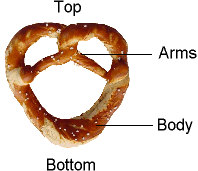 Top and Bottom of the Pretzel